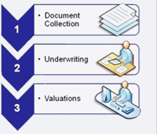traditional-short-sale-sequential-process